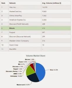Bitcoin market share (555 x 676)